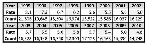 U.S. Unlawful Homicides & Rates 1995 - 2010